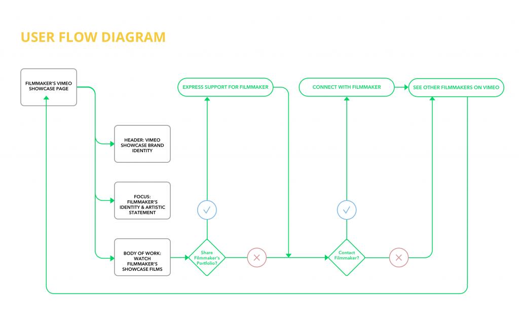 User Flow Diagram - UX Portfolio